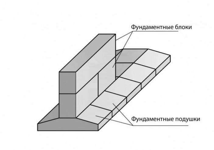 Технология возведения мелкозаглубленного ленточного фундамента