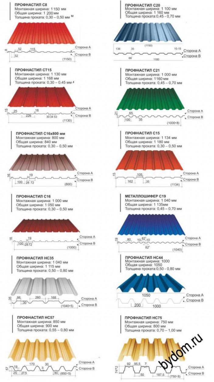 Основные размеры металлопрофиля