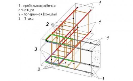 Нюансы вязки стеклопластиковых каркасов для ленточных фундаментов