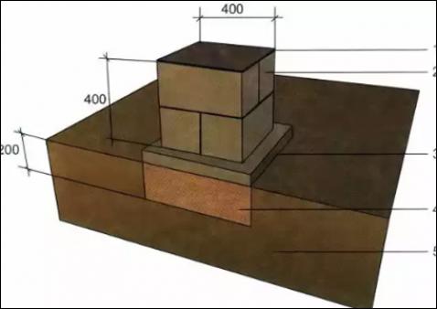 Устройство фундамента: схема и виды