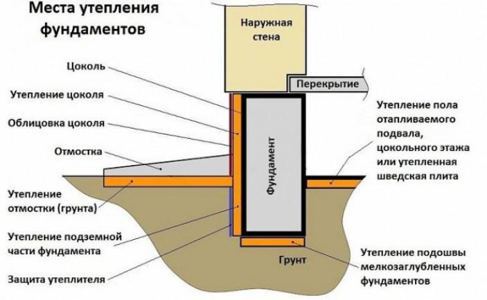 Общие принципы утепления фундаментов и применяемые материалы