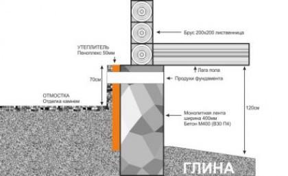 Утепление фундамента деревянного дома снаружи различными материалами