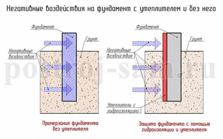 Утепление фундамента изнутри — есть ли смысл?