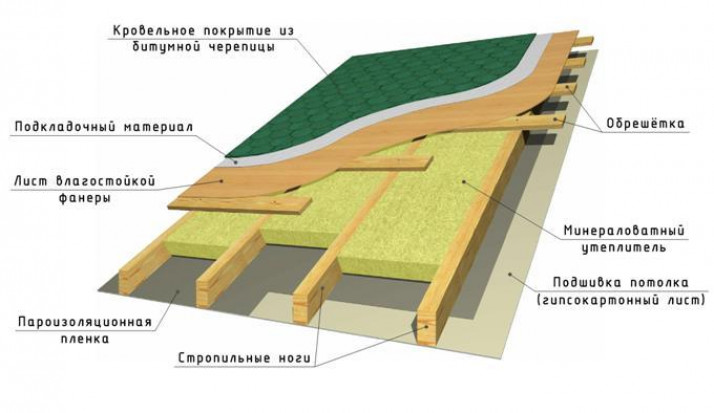 Стропила для разных видов крыш