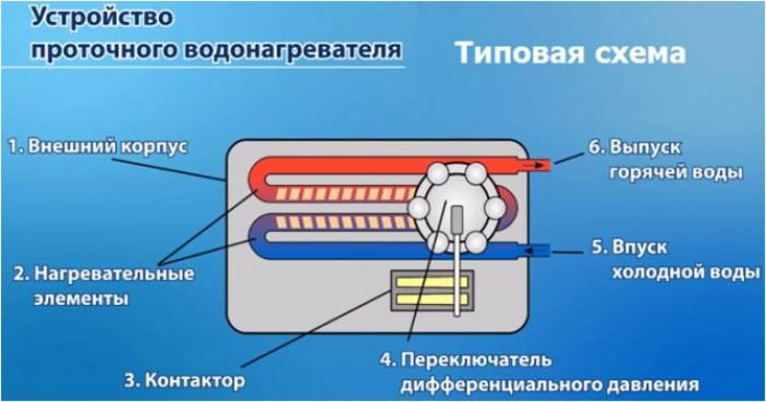Общая информация о проточном водонагревателе