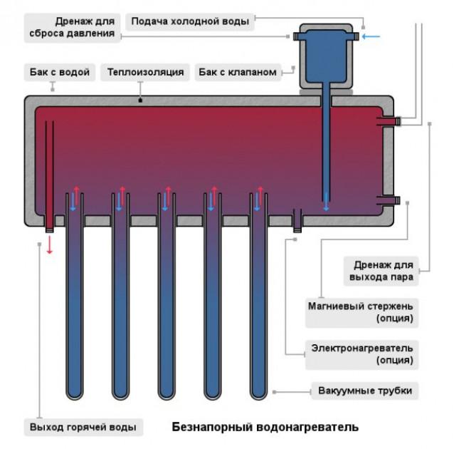 Критерии для выбора водонагревателя