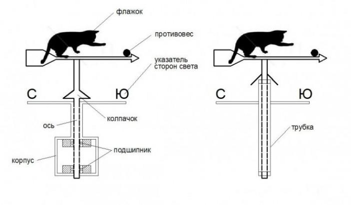 Что такое флюгер: особенности конструкции