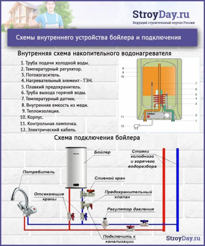 Принцип работы электрических проточных водонагревателей