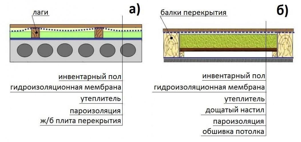 Методы внешнего утепления пола чердака в доме с холодной крышей