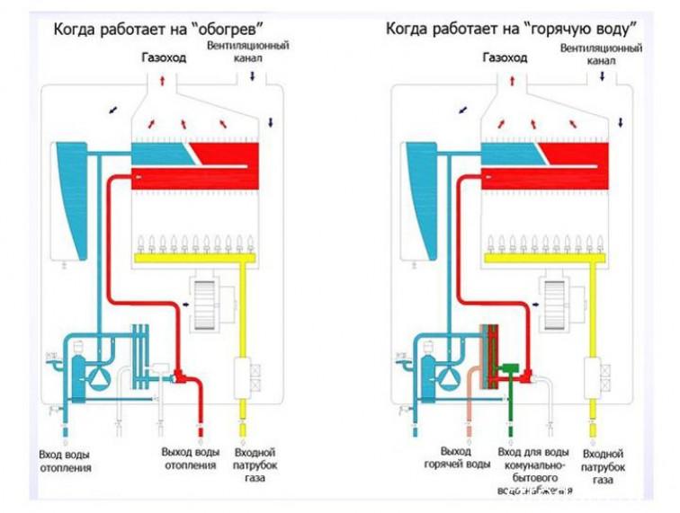 Почему не отключается газовый или электрический отопительный котел