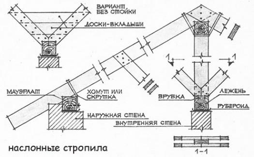 Разновидности крыши с двумя скатами