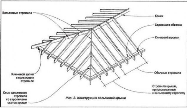 Особенности строения вальмовой крыши