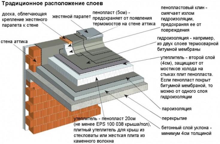 Парапет крыши — назначение и разновидности