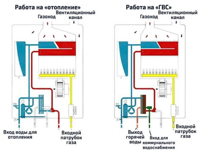 Как сэкономить на топливе? Критерии выбора отопительного оборудования