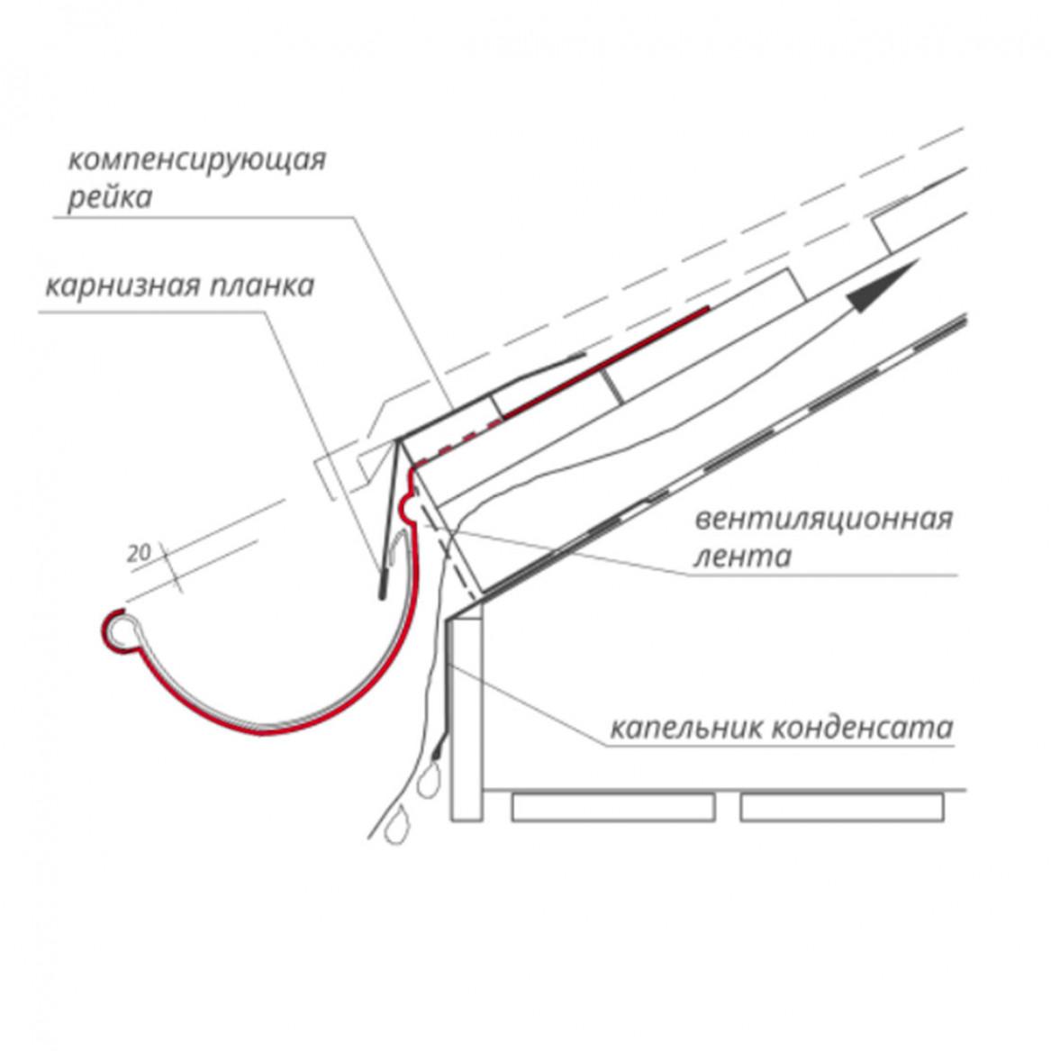 Алгоритм расчета водосточной системы