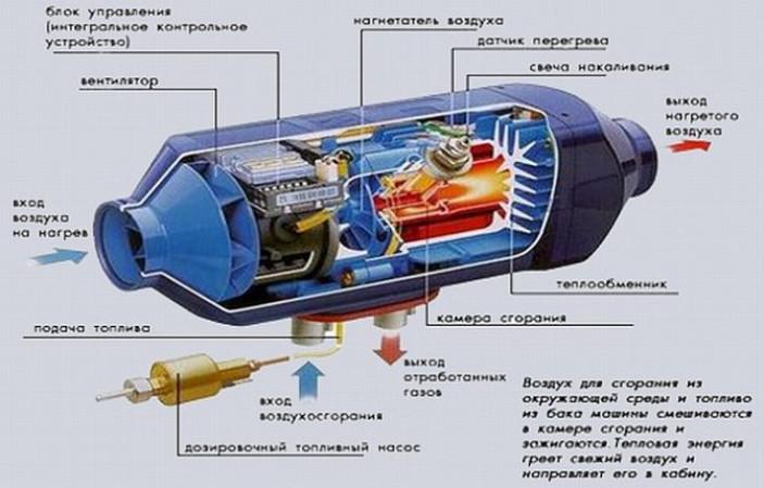 Монтаж дизельной системы отопления
