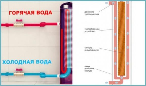 Компоненты индукционного водонагревателя
