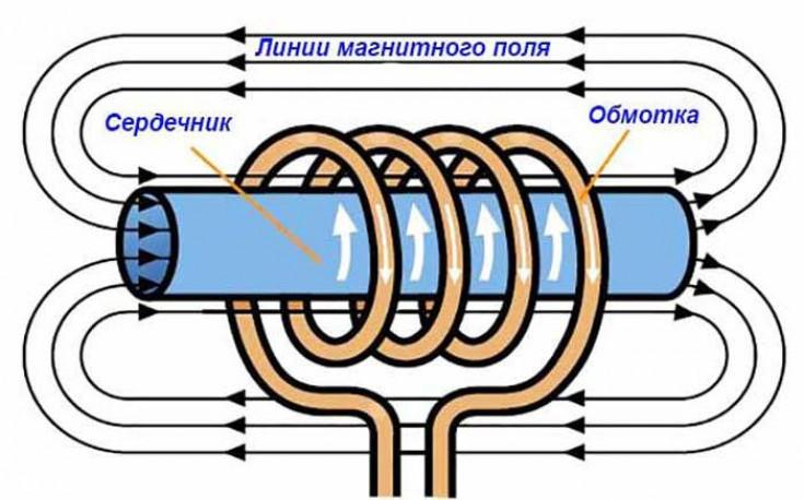 Принцип работы индукционного нагревателя для металла