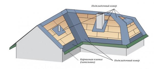 Монтаж подкладочного ковра под гибкую черепицу