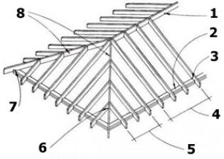 Обзор стропильной системы четырехскатной крыши, конструкция
