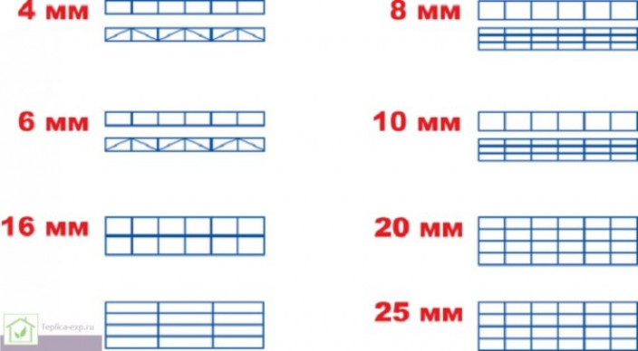 Размерная шкала и характеристики различных видов поликарбоната