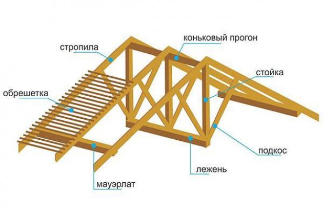 Завершающие работы по стропильному каркасу и четырехскатной крыше