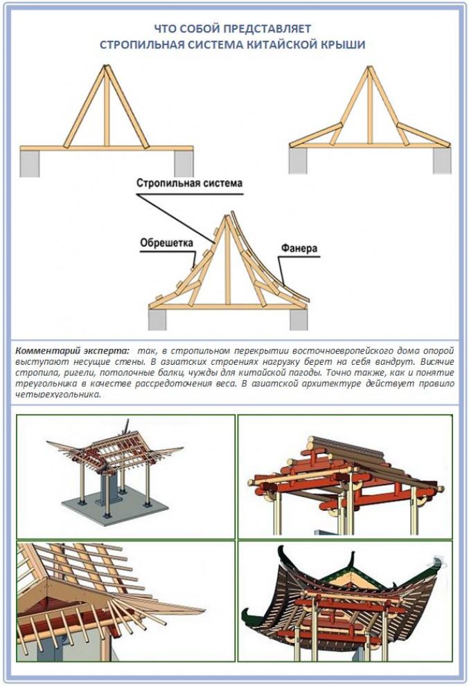 Китайская крыша: загнутые к небу края
