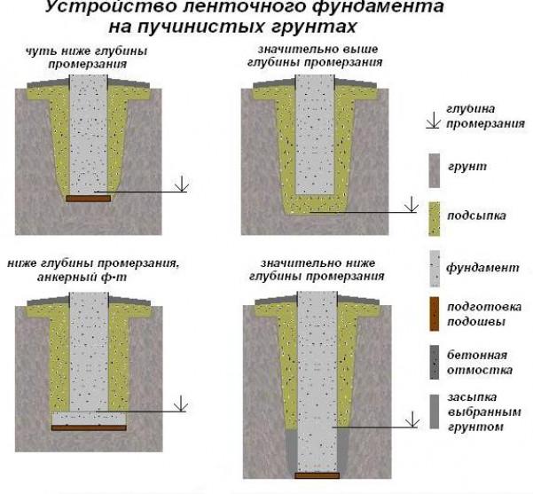 Как реализовать своими руками мелкозаглубленный монолитный ленточный фундамент: основные процессы