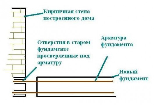 Как залить фундамент пристройки с жестким сцеплением