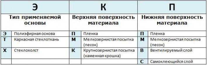 Назначение