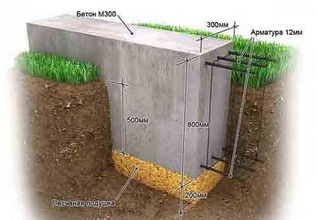 Как залить фундамент под дом
