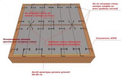 Технология монтажа плит перекрытия