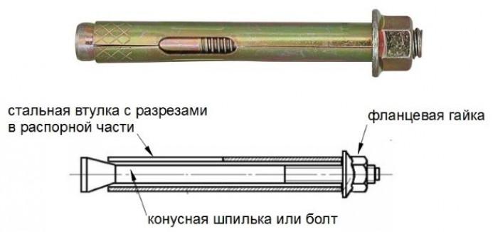 Конструкция анкеров, отличие от других крепежных соединений