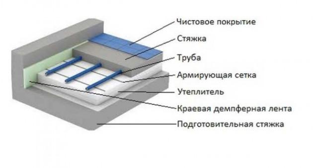 Материалы для теплого водяного пола