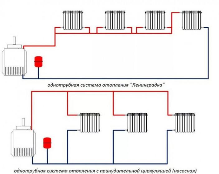 Правила монтажа труб для отопления своими руками