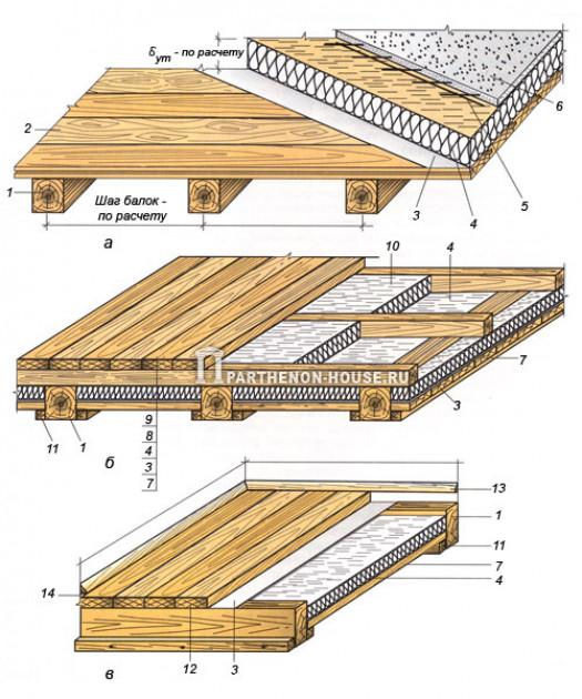 Расчет необходимого сечения в зависимости от длины пролета и нагрузок, шага укладки