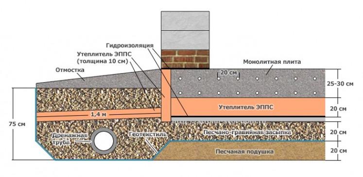 Конструкция и расчёт армирующего каркаса