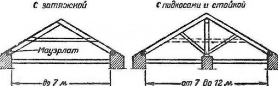 Классификация стропильных систем по способу опирания