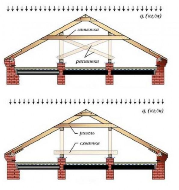 Система для домов с двумя внутренними несущими стенами