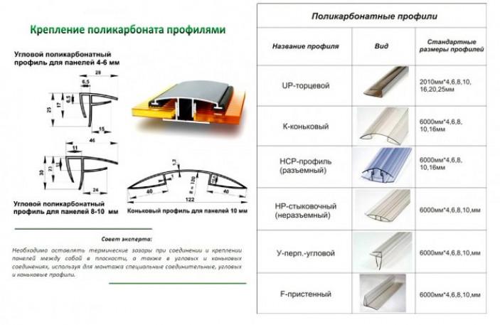 Комплектующие для крепления поликарбоната