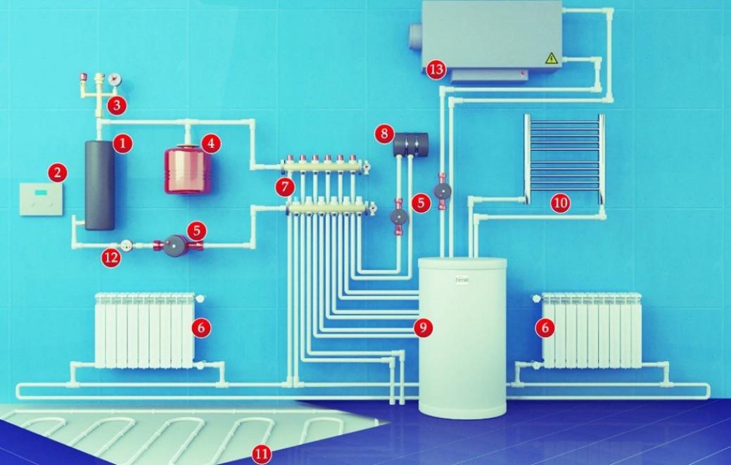 Отопление с использованием электрокотла