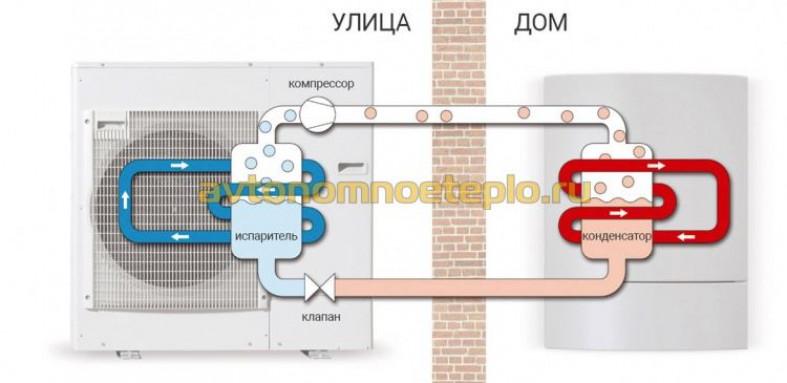 Как работает тепловой насос системы воздух-вода