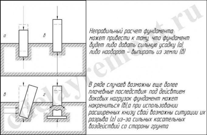 Определение глубины фундамента под дом