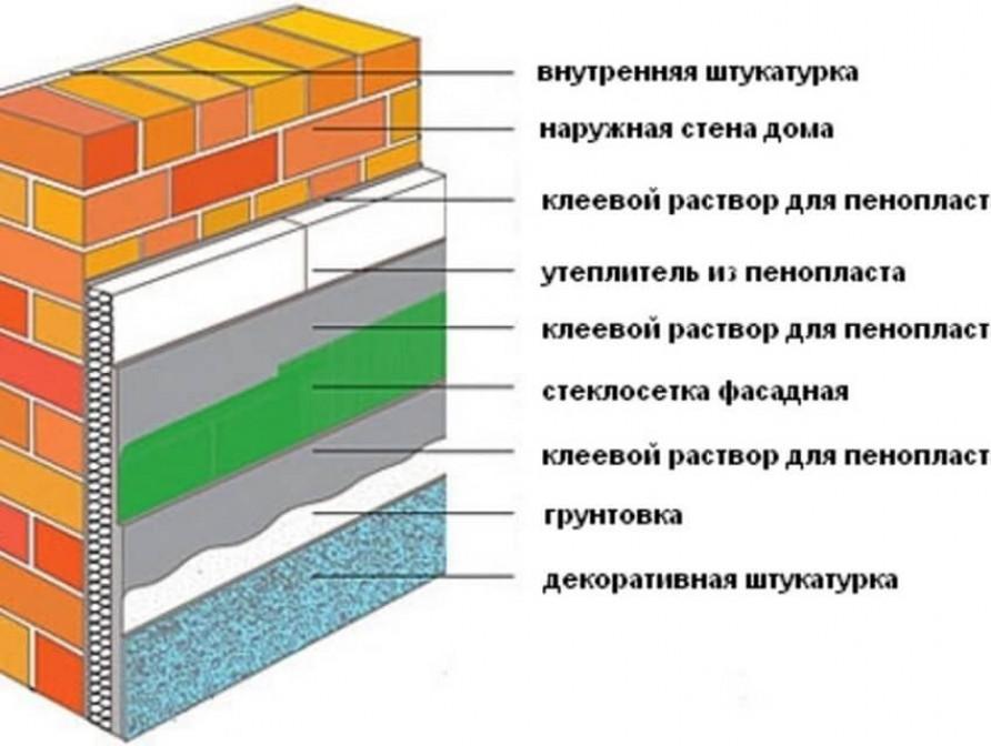 Расчет теплоизоляционного слоя формулы и примеры