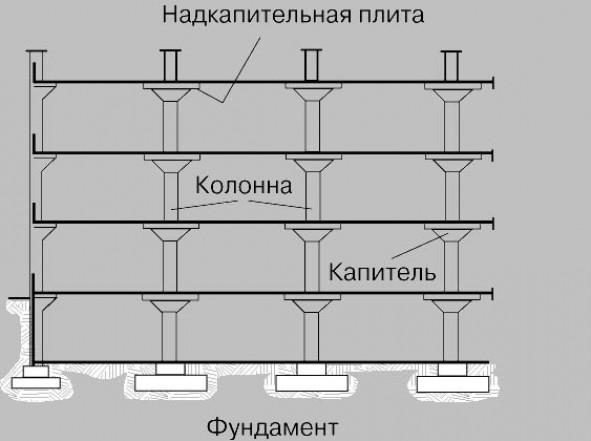 Основные этапы монтажа