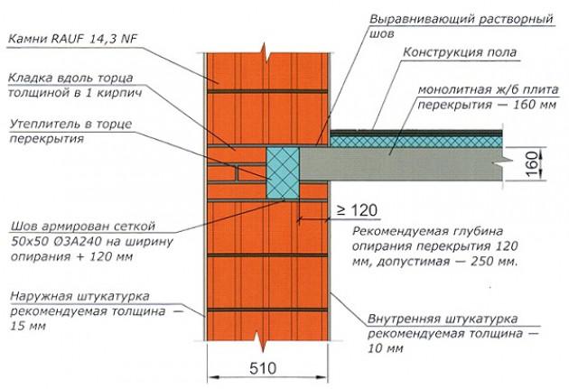 Укладка плит перекрытия на фундамент: правила установки