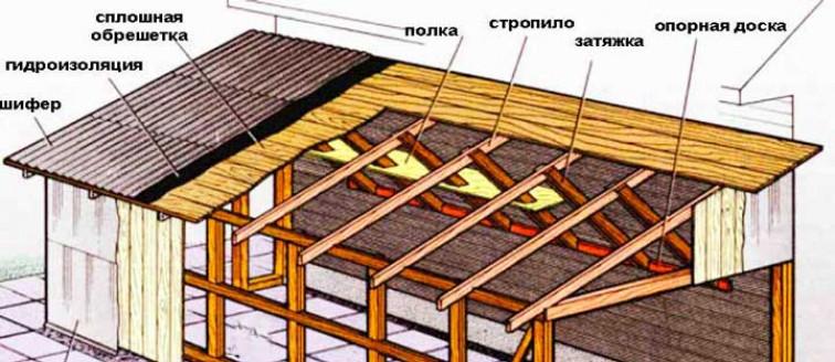 Висячие деревянные стропильные конструкции