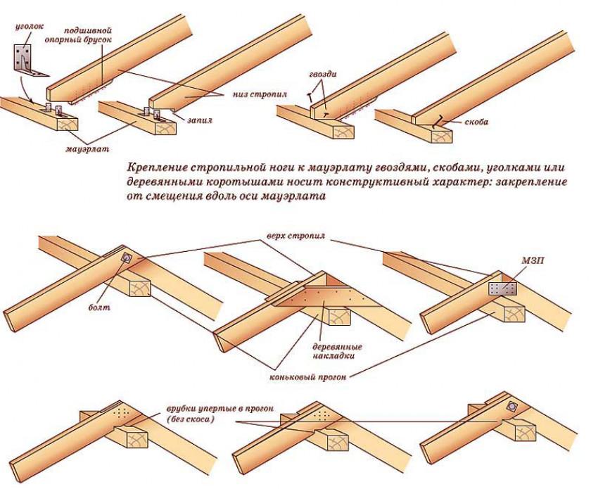 Укладка теплоизоляционного материала своими руками
