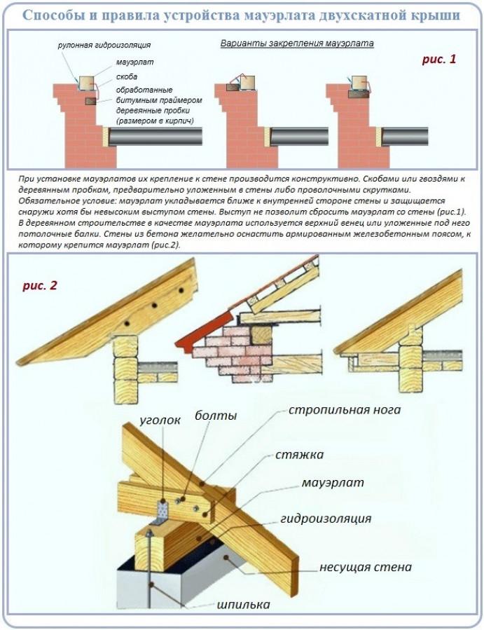 Подробности строительства крыш углом