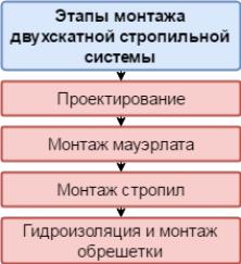 Основные нюансы монтажа стропильной системы